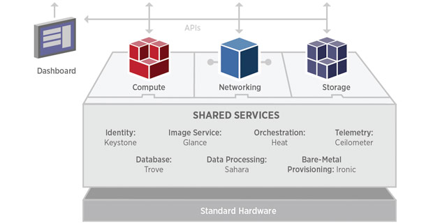 Openstack professional services